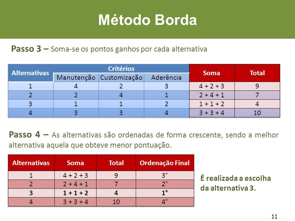 Método Borda Passo 3 – Soma-se os pontos ganhos por cada alternativa