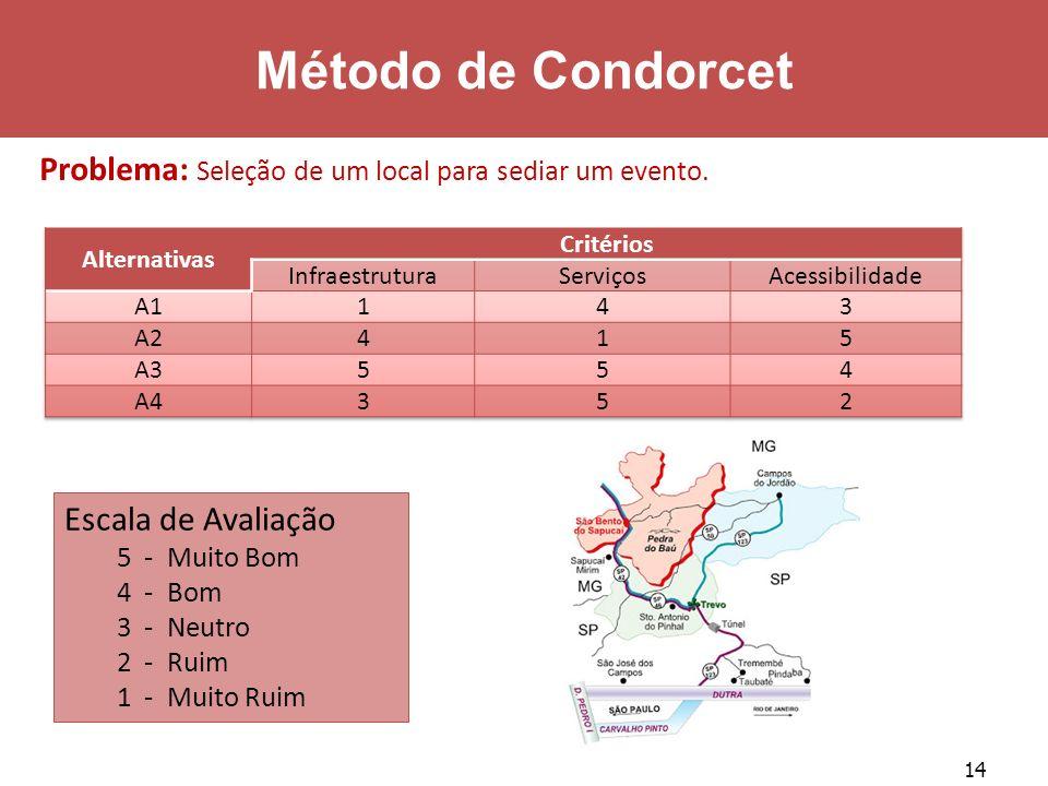 Método de Condorcet Problema: Seleção de um local para sediar um evento. Alternativas. Critérios.