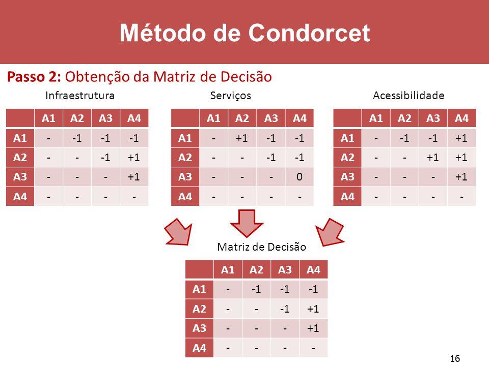 Método de Condorcet Passo 2: Obtenção da Matriz de Decisão