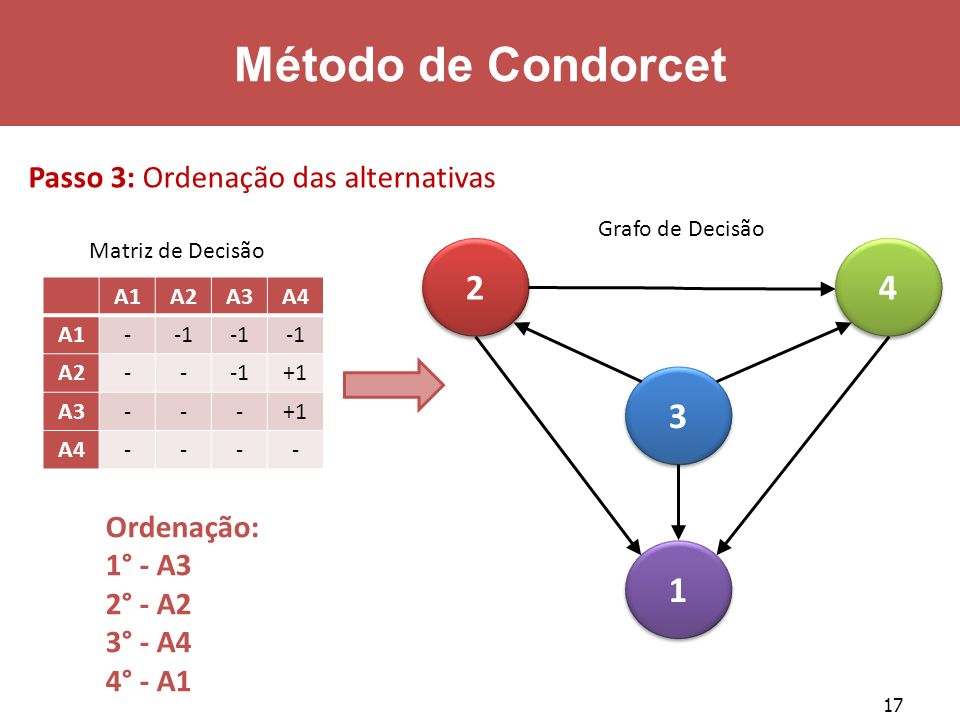 Método de Condorcet 2 4 3 1 Passo 3: Ordenação das alternativas