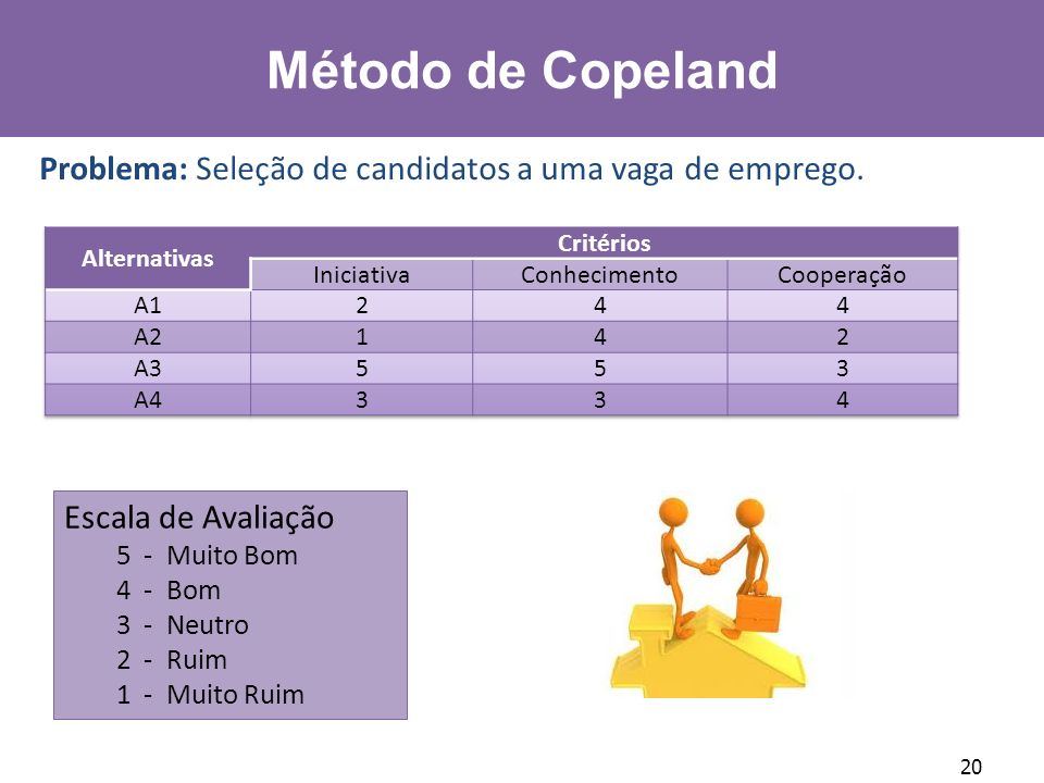 Método de Copeland Problema: Seleção de candidatos a uma vaga de emprego. Alternativas. Critérios.