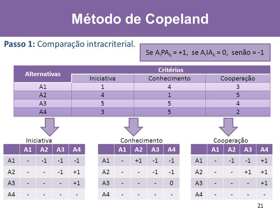 Se AiPAk = +1, se AiIAk = 0, senão = -1