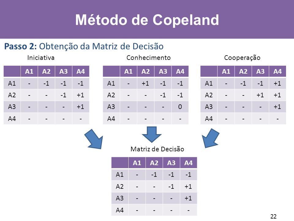 Método de Copeland Passo 2: Obtenção da Matriz de Decisão Iniciativa