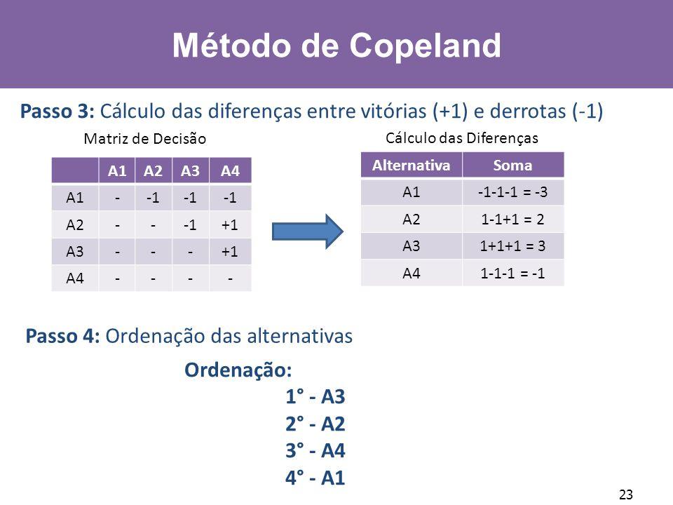 Método de Copeland Passo 3: Cálculo das diferenças entre vitórias (+1) e derrotas (-1) Matriz de Decisão.