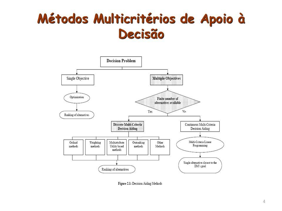 Métodos Multicritérios de Apoio à Decisão