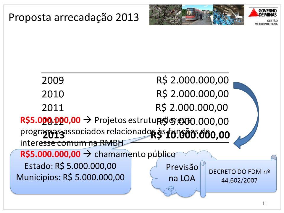 Proposta arrecadação 2013 2009 R$ 2.000.000,00 2010 2011 2012