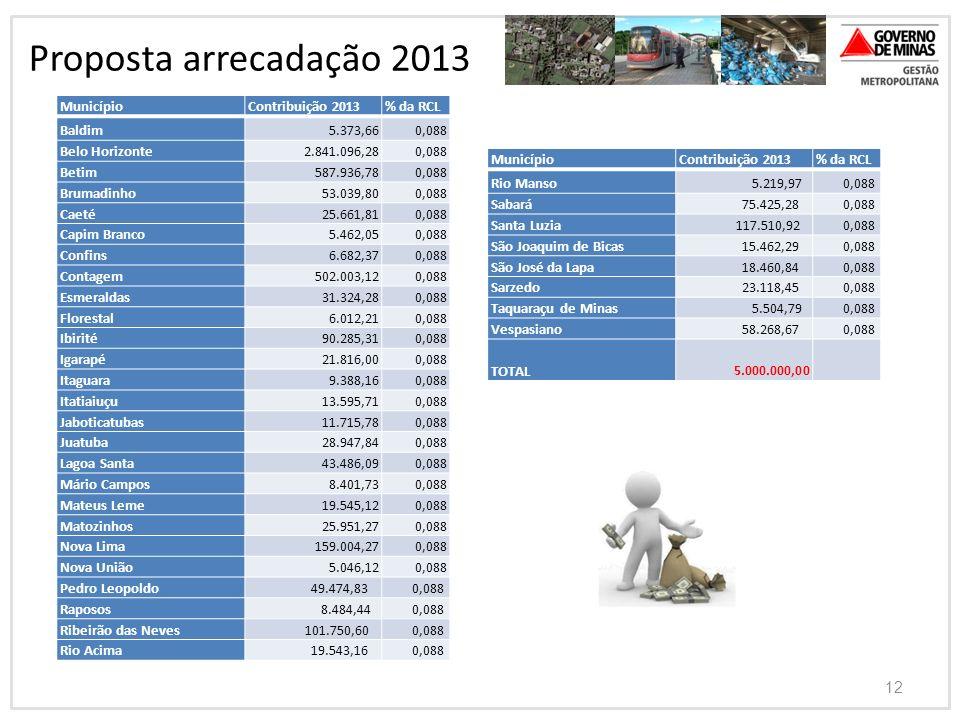 Proposta arrecadação 2013 Município Contribuição 2013 % da RCL Baldim