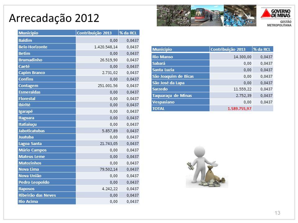 Arrecadação 2012 Município Contribuição 2013 % da RCL Baldim 0,00