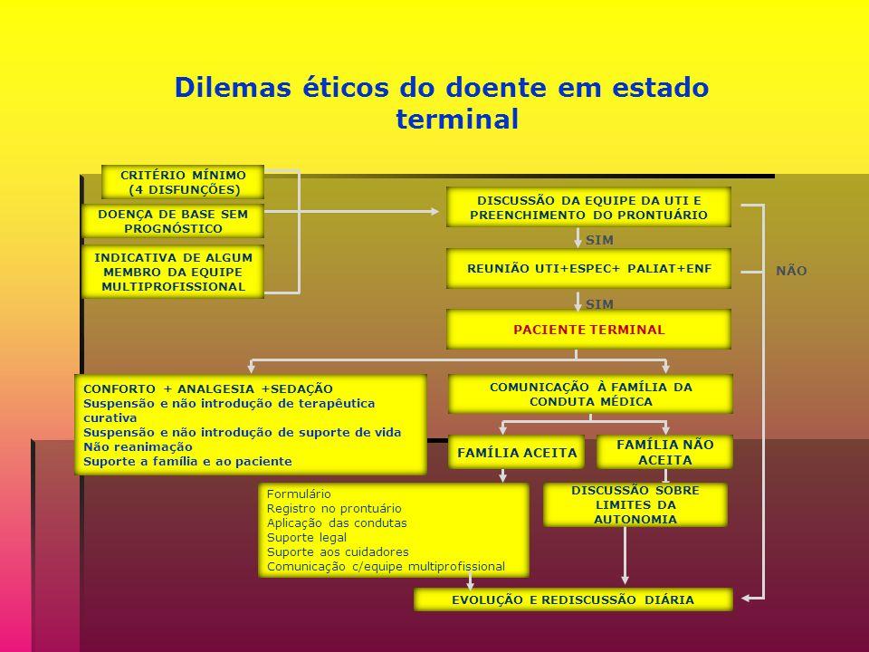 Dilemas éticos do doente em estado terminal