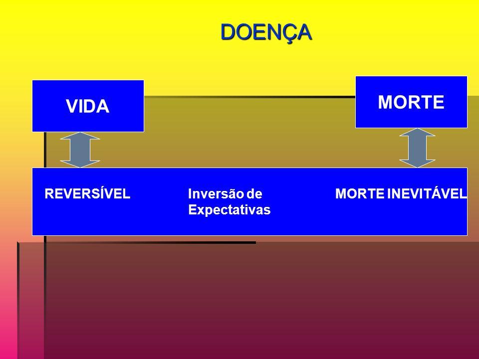 DOENÇA MORTE VIDA REVERSÍVEL Inversão de MORTE INEVITÁVEL Expectativas