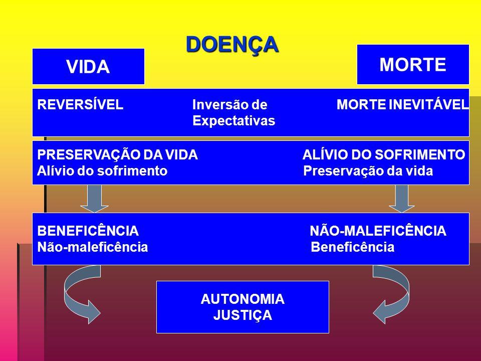 MORTE VIDA DOENÇA REVERSÍVEL Inversão de MORTE INEVITÁVEL Expectativas