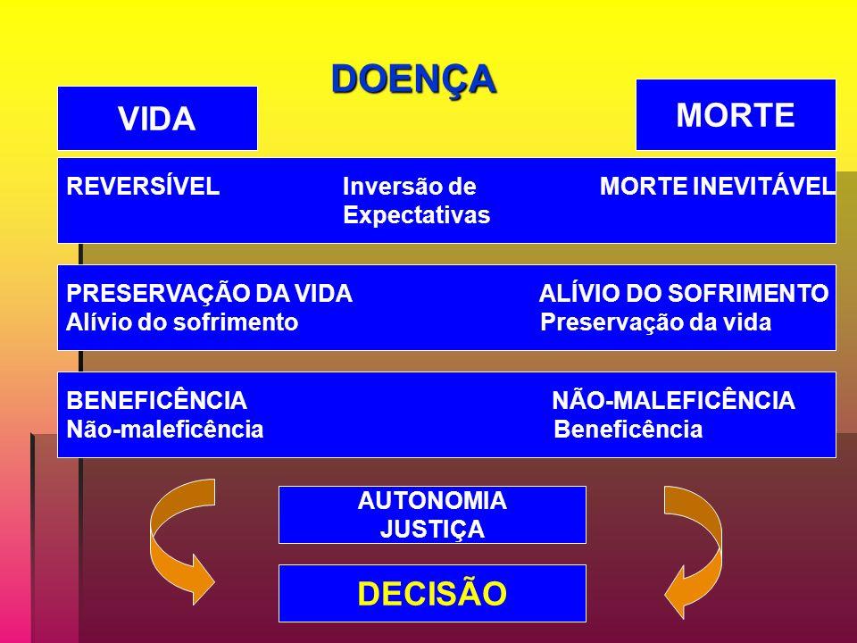 MORTE VIDA DECISÃO DOENÇA REVERSÍVEL Inversão de MORTE INEVITÁVEL
