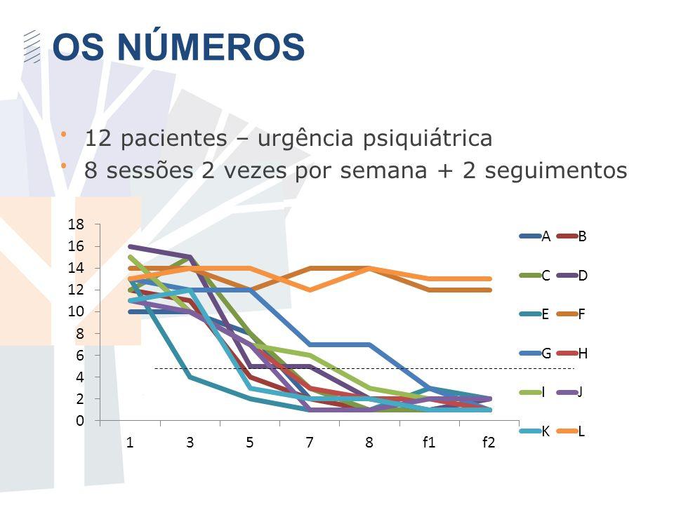 OS NÚMEROS 12 pacientes – urgência psiquiátrica 8 sessões 2 vezes por semana + 2 seguimentos