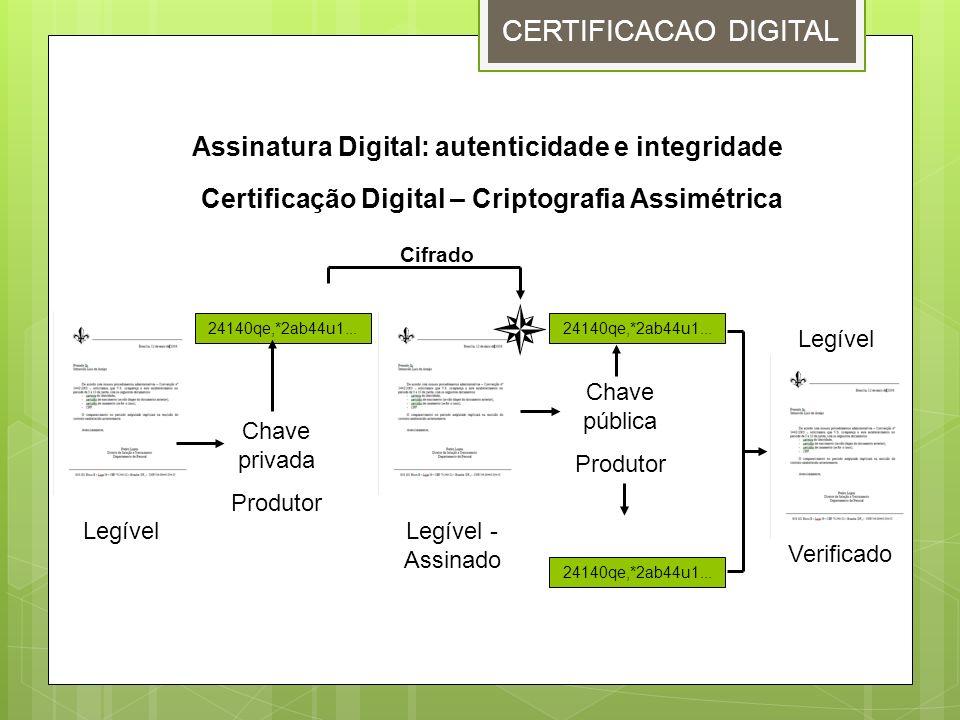 CERTIFICACAO DIGITAL Assinatura Digital: autenticidade e integridade