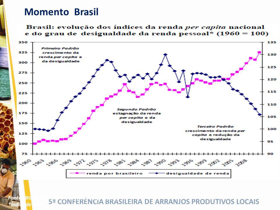 Momento Brasil Fonte: IBGE/Contas Nacionais (elaboração Ipea)