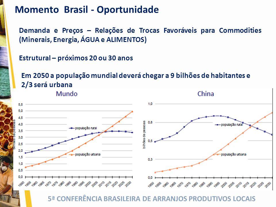 Momento Brasil - Oportunidade