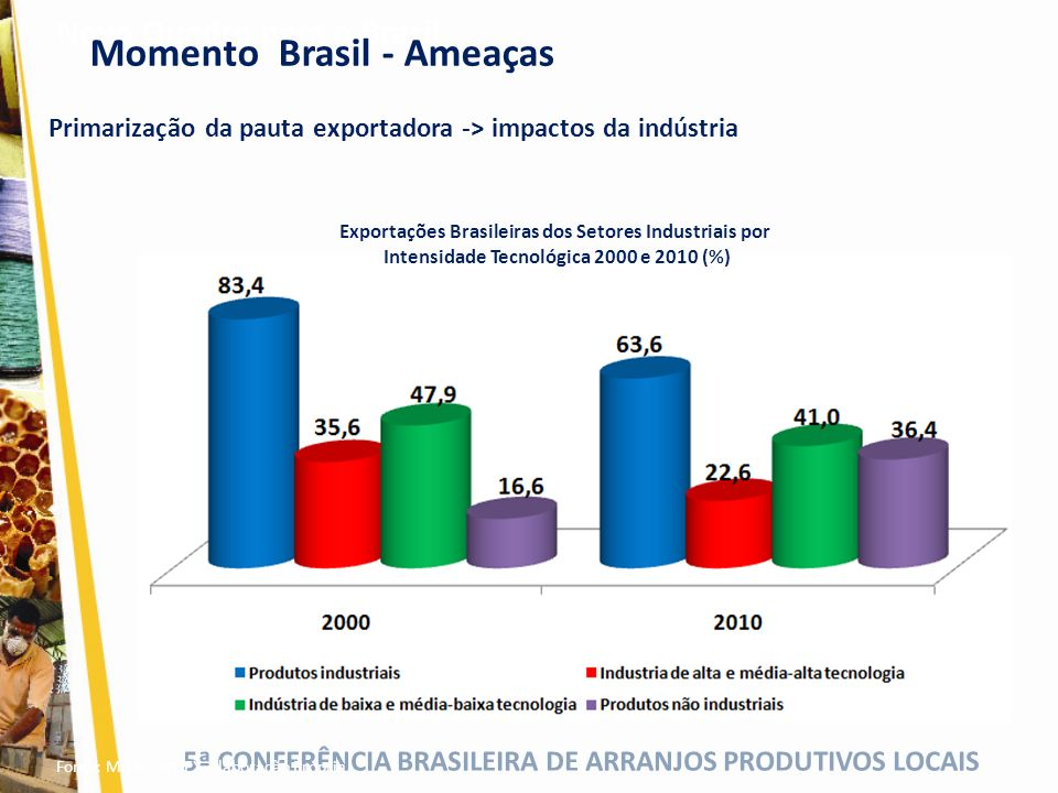 Intensidade Tecnológica 2000 e 2010 (%)