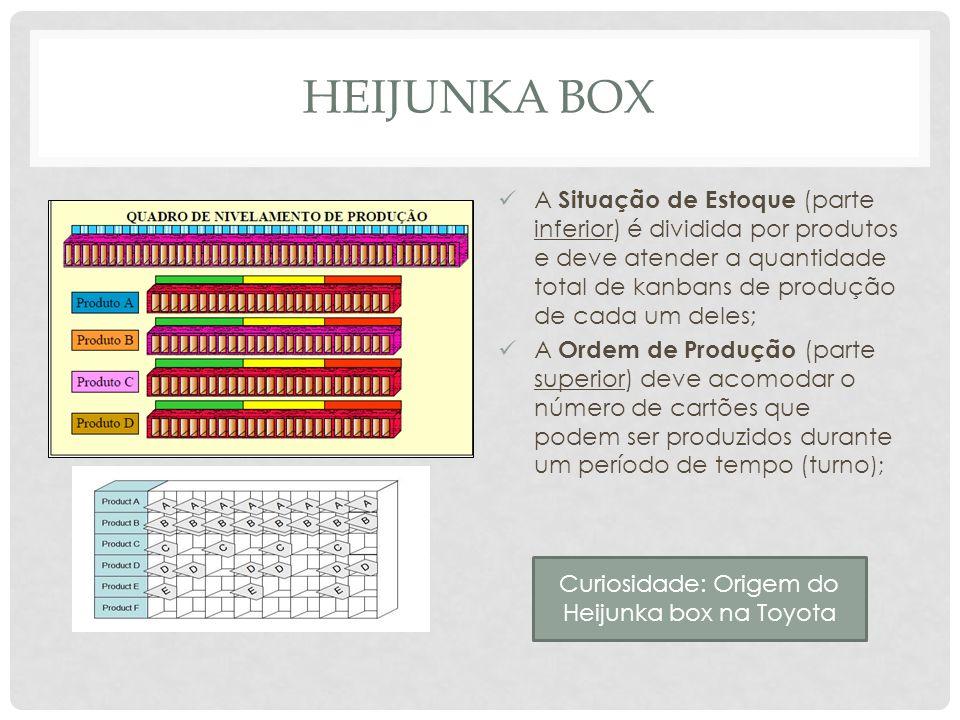 Curiosidade: Origem do Heijunka box na Toyota