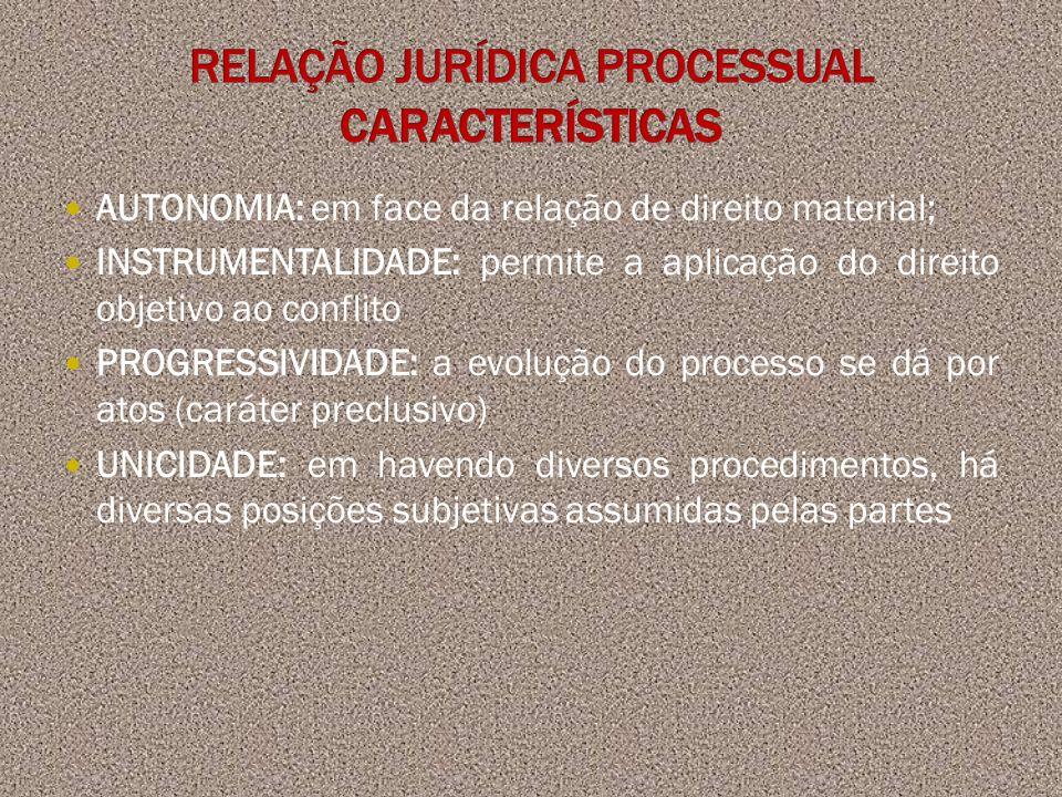 RELAÇÃO JURÍDICA PROCESSUAL CARACTERÍSTICAS