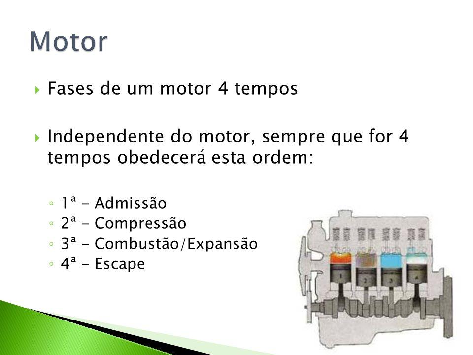 Motor Fases de um motor 4 tempos