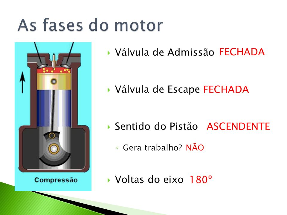 As fases do motor Válvula de Admissão Válvula de Escape