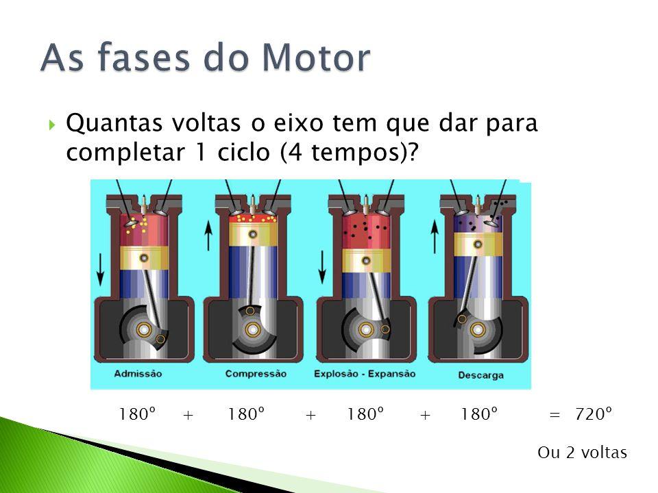 As fases do Motor Quantas voltas o eixo tem que dar para completar 1 ciclo (4 tempos) 180º. + 180º.