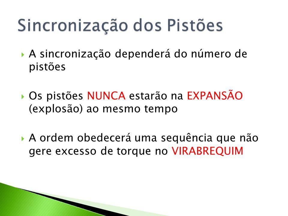 Sincronização dos Pistões