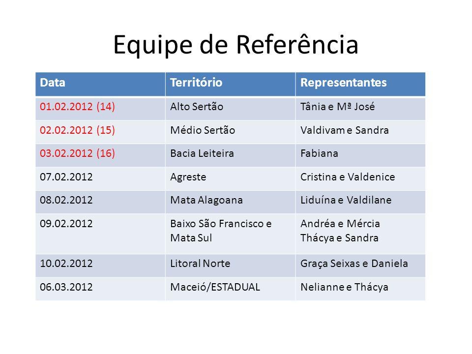 Equipe de Referência Data Território Representantes 01.02.2012 (14)