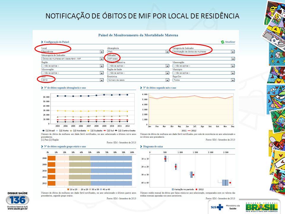 NOTIFICAÇÃO DE ÓBITOS DE MIF POR LOCAL DE RESIDÊNCIA