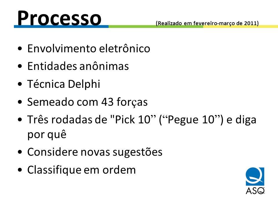 Processo (Realizado em fevereiro-março de 2011)