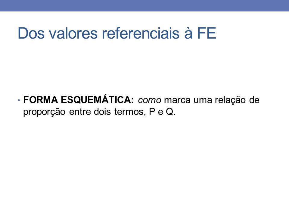 Dos valores referenciais à FE