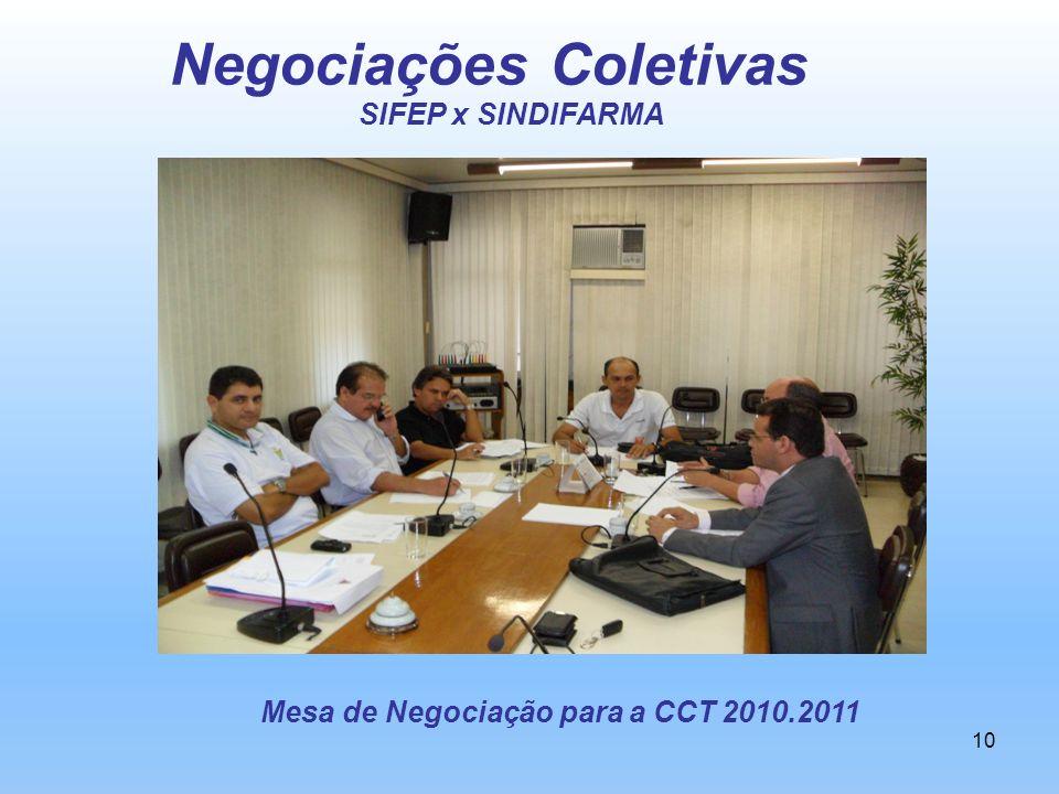 Negociações Coletivas