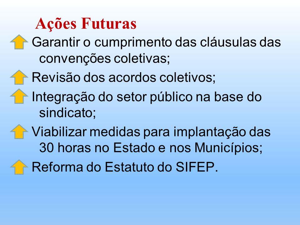 Ações Futuras Garantir o cumprimento das cláusulas das convenções coletivas; Revisão dos acordos coletivos;