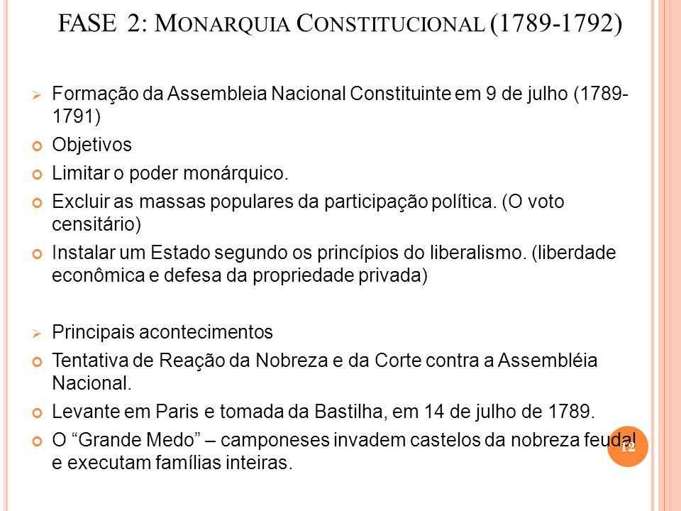 FASE 2: Monarquia Constitucional (1789-1792)