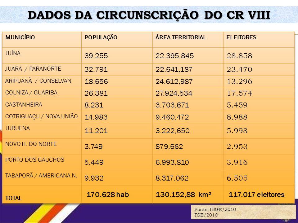 DADOS DA CIRCUNSCRIÇÃO DO CR VIII