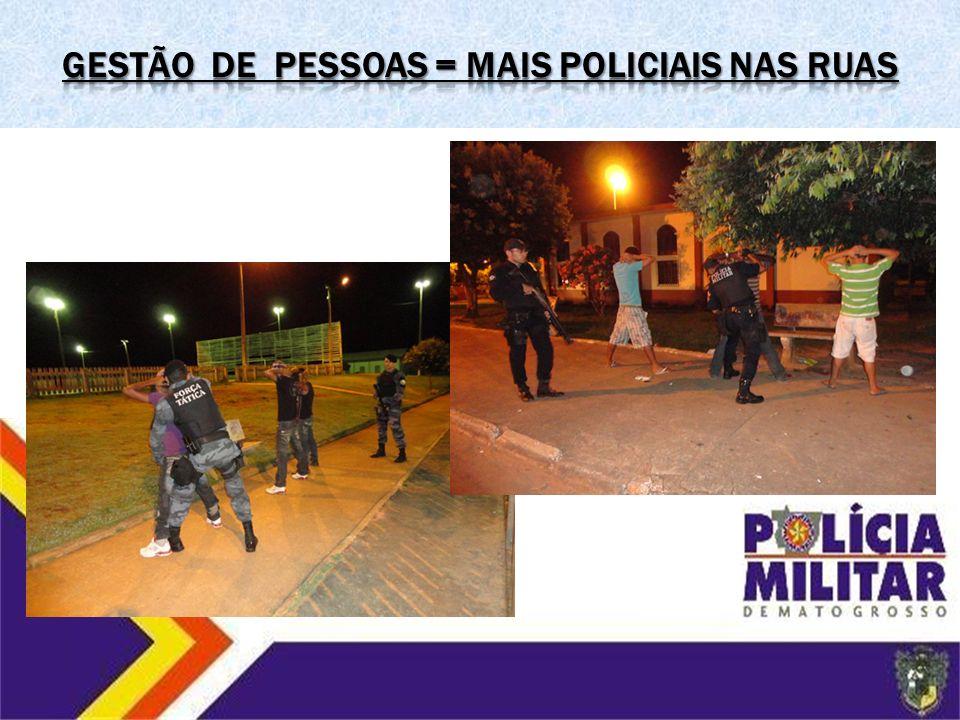 GESTÃO DE PESSOAS = mais policiais nas ruas