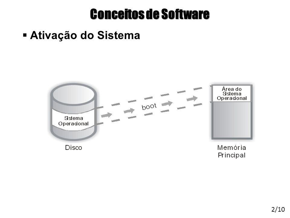Conceitos de Software Ativação do Sistema
