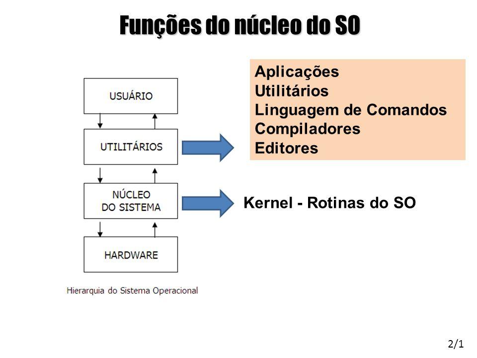 Funções do núcleo do SO Aplicações Utilitários Linguagem de Comandos