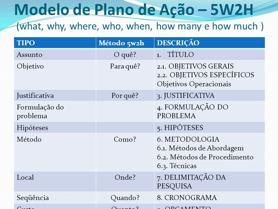 Modelo de Plano de Ação – 5W2H (what, why, where, who, when, how many e how much )