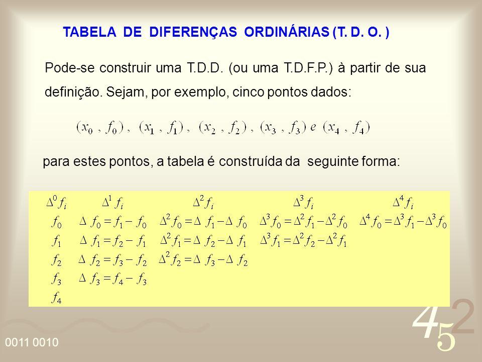 TABELA DE DIFERENÇAS ORDINÁRIAS (T. D. O. )