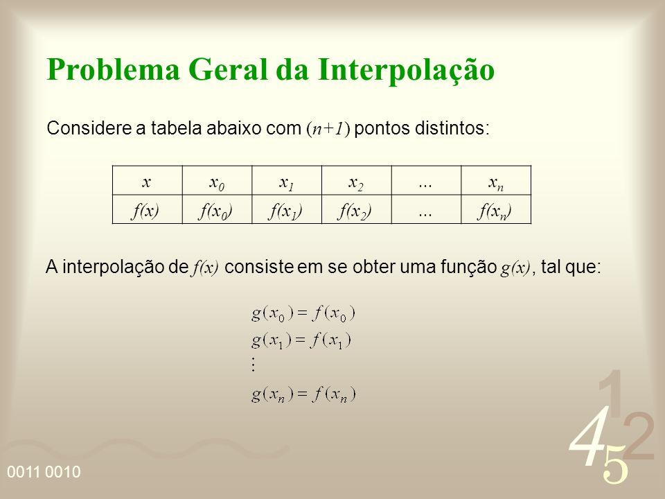 Problema Geral da Interpolação