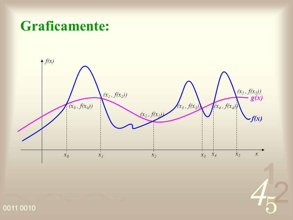 Graficamente: g(x) f(x) (x0 , f(x0)) (x1 , f(x1)) (x2 , f(x2))
