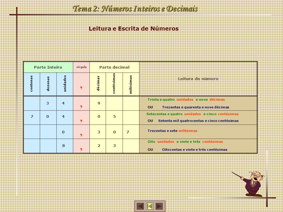 Tema 2: Números Inteiros e Decimais