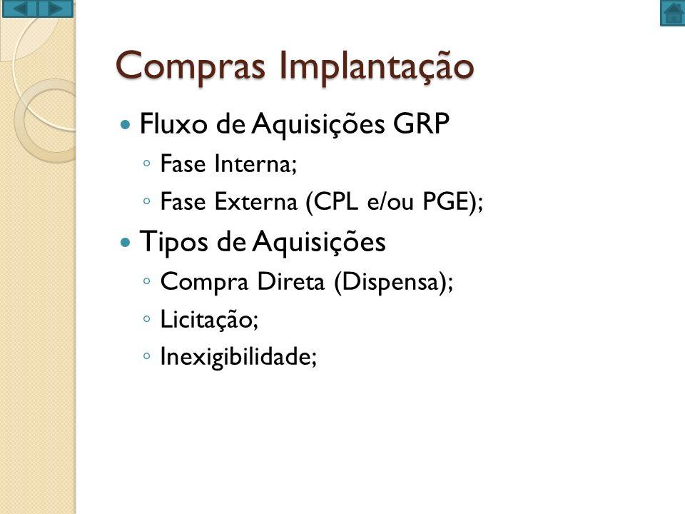 Compras Implantação Fluxo de Aquisições GRP Tipos de Aquisições