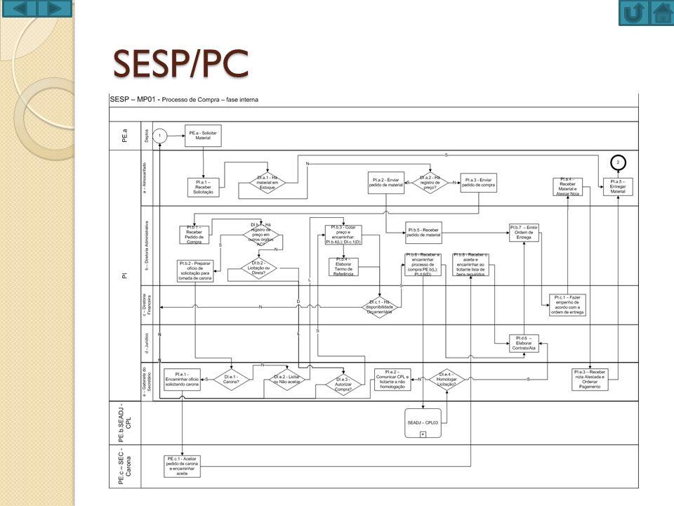 SESP/PC