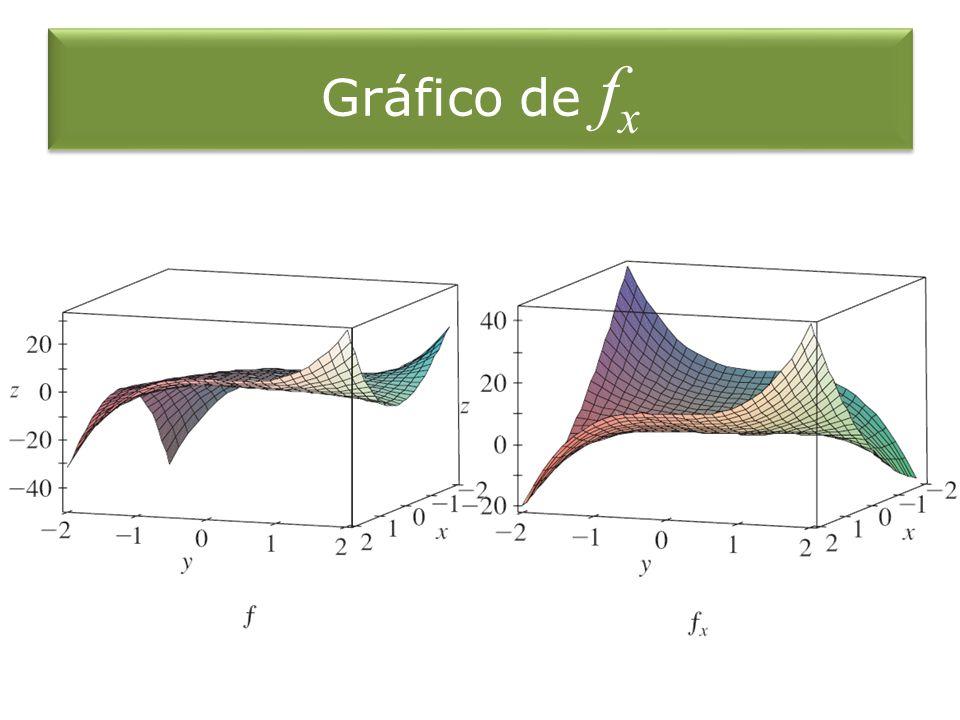 Gráfico de fx