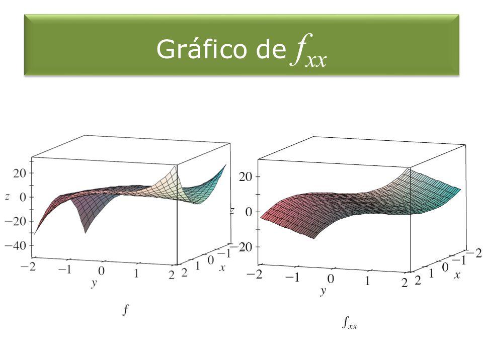 Gráfico de fxx