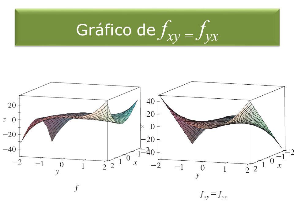 Gráfico de fxy = fyx