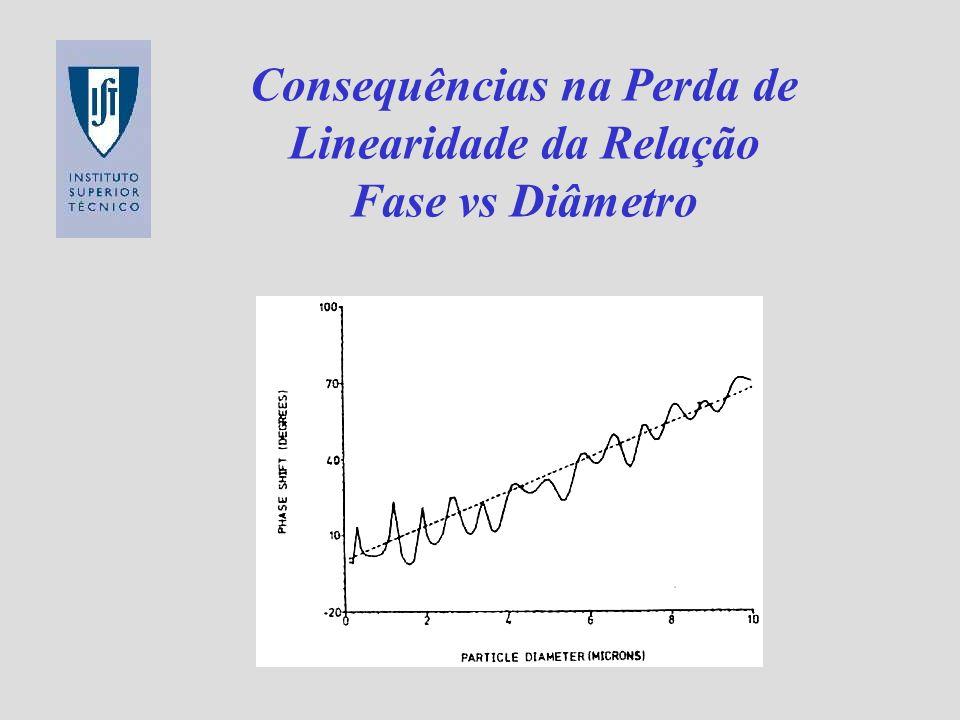 Consequências na Perda de Linearidade da Relação Fase vs Diâmetro