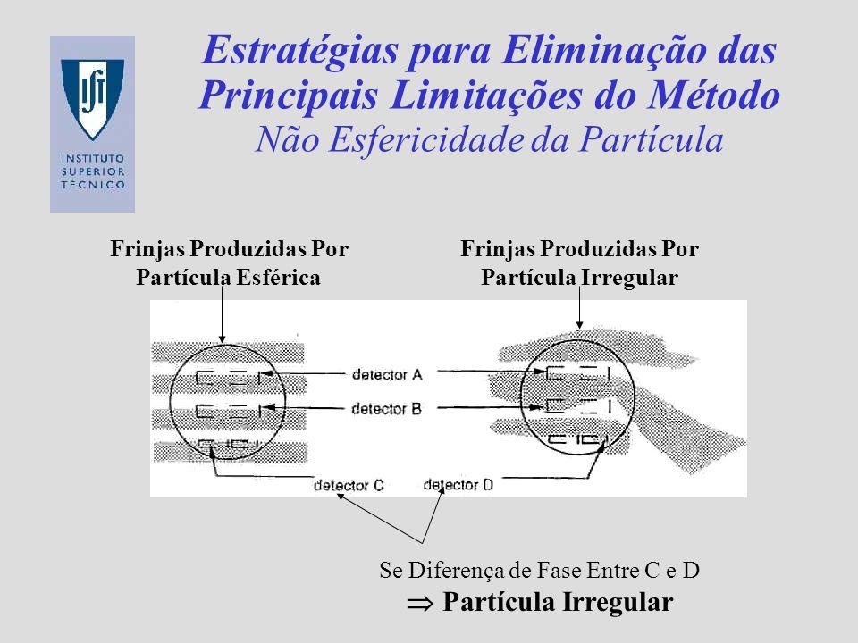 Estratégias para Eliminação das Principais Limitações do Método Não Esfericidade da Partícula